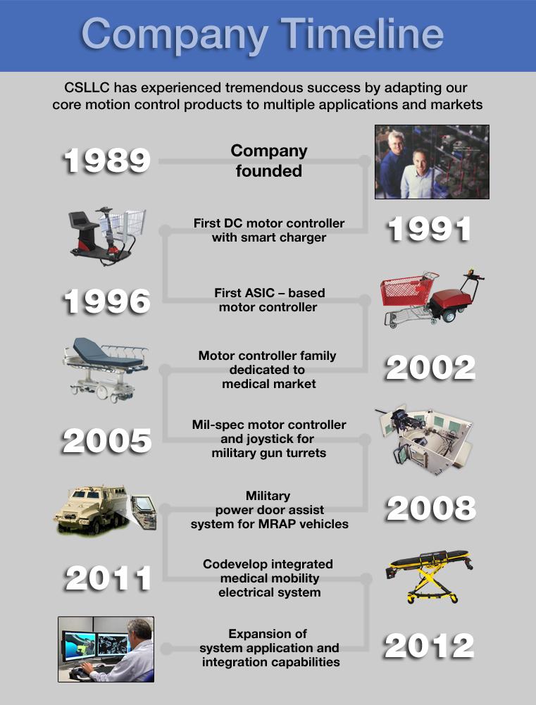 company-history-2